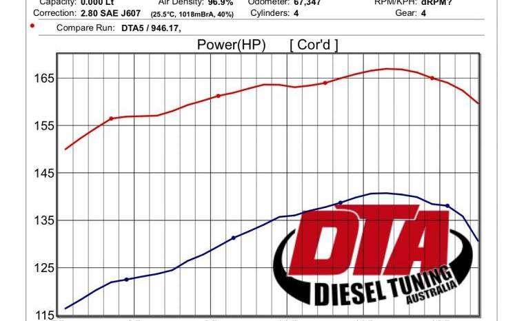 Mitsubishi Pajero 3 2l 147 Kw Ecu Remap Diesel Tuning Specialist