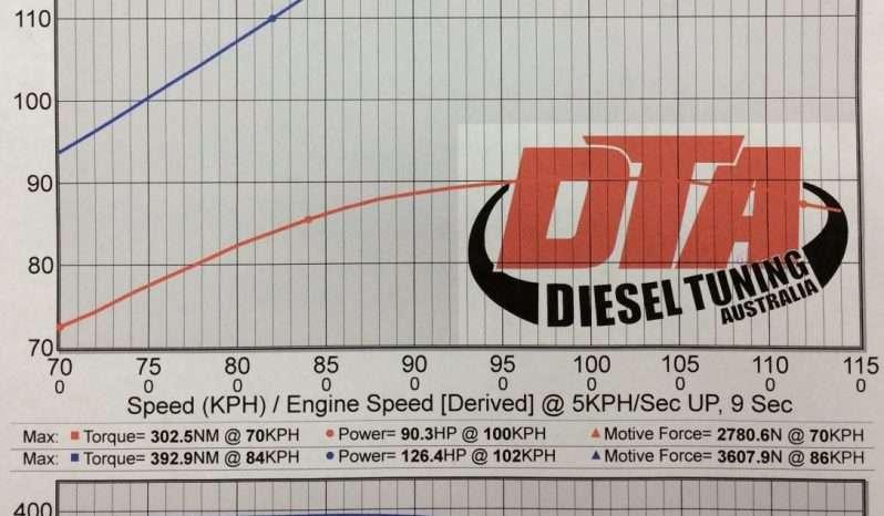 Isuzu D-Max 3 0L 120 kW ECU REMAP - Diesel tuning specialist