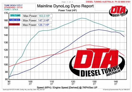 hilux dyno report remap vs chip