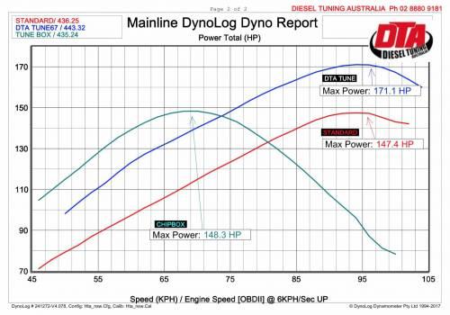 dyno report ranger wildtrak chip vs remap