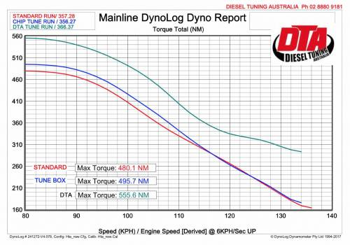 dyno report ranger chip vs remap